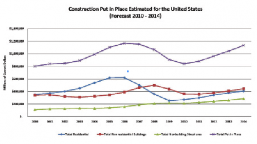 FMI's forecast for U.S. construction put in place through 2014 show nonresidential construction will be relatively flat until 2012.