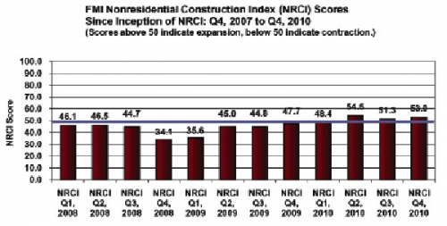 Construction firm executives participating in FMI's Nonresidential Construction Index indicate a slow improvement in 2010, but no distinct growth trend.