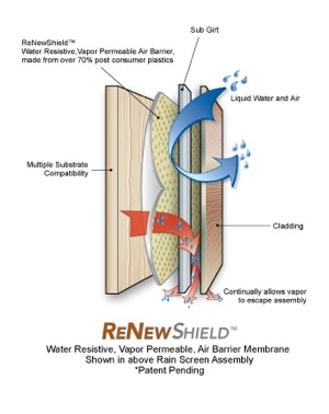 VaproShield, announces ReNewShield, a new patent pending, vapor permeable, air and weather resistive barrier manufactured from 70% post consumer recycled plastic.