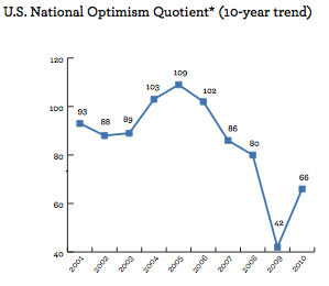 U.S. National Optimism Quotient 2001-2010, Wells Fargo